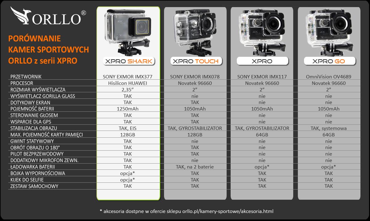bfe661dc5103ba Najlepsza kamera na wakacje! Jaką wybrać w 2019 roku? BLOG ORLLO ...