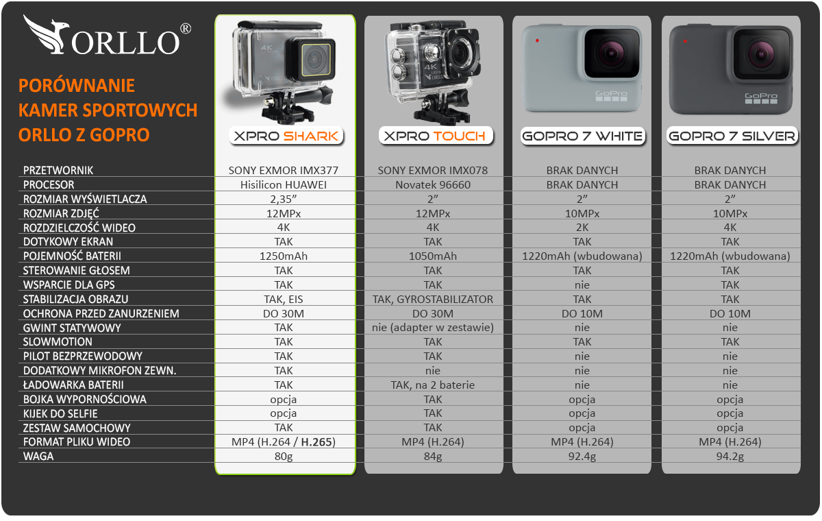 porownanie-kamera-sportowa-orllo-xpro-gopro-hero-7