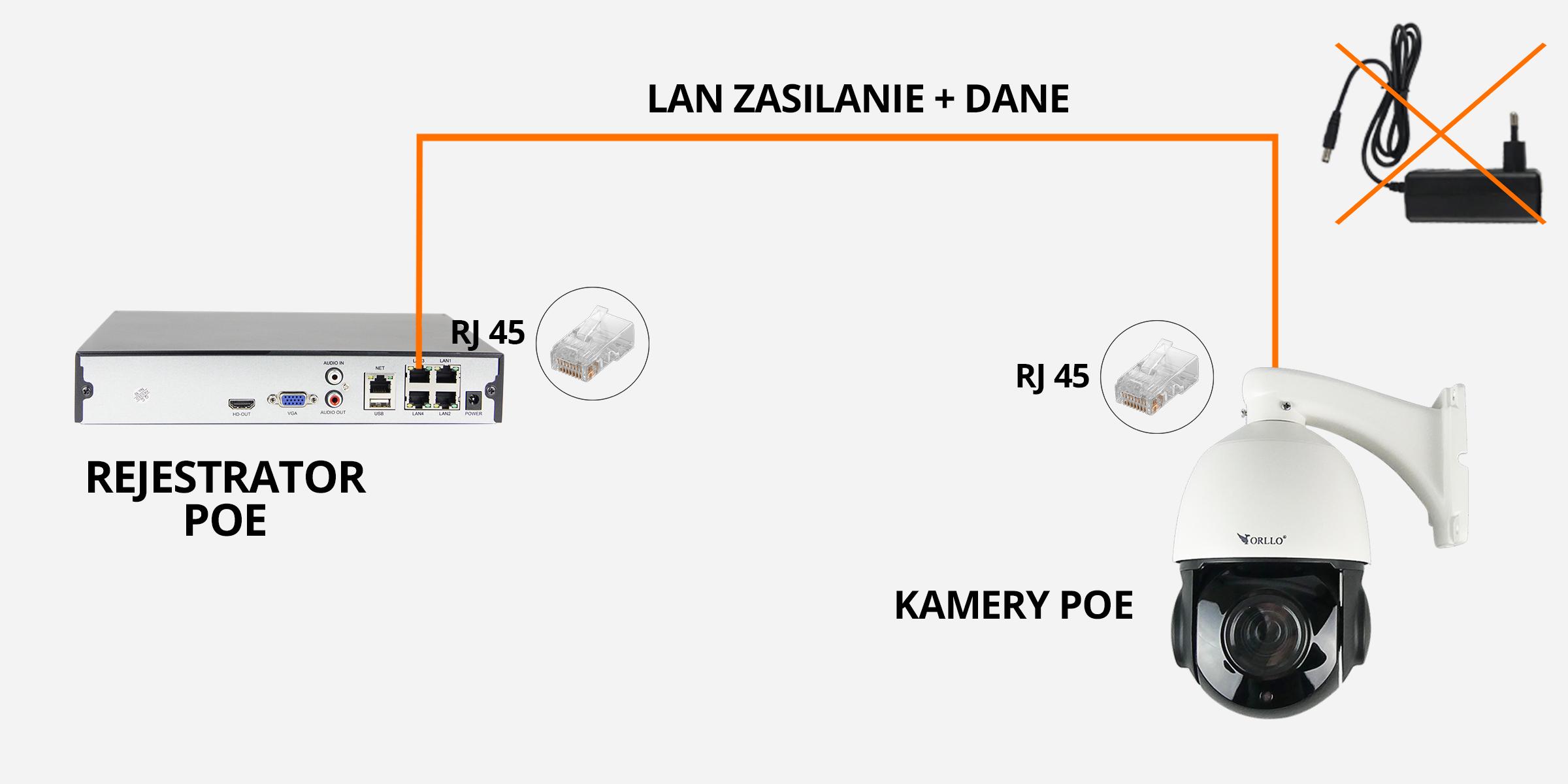 podłaczenie kamery poe orllo.pl