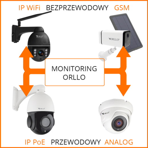 orllo kamery monitoring orllo.pl