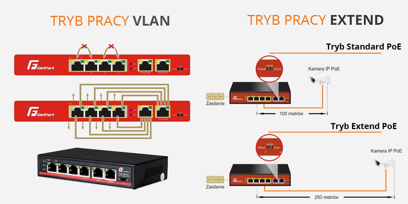 Tryb pracy VLAN i Extend Switch Getfort POE 4CH orllo.pl
