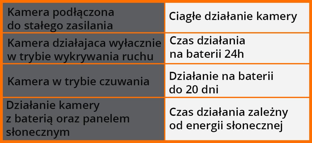 Kamera gsm z własnym zasilaniem orllo.pl