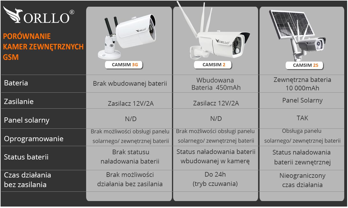 porównanie kamer gsm