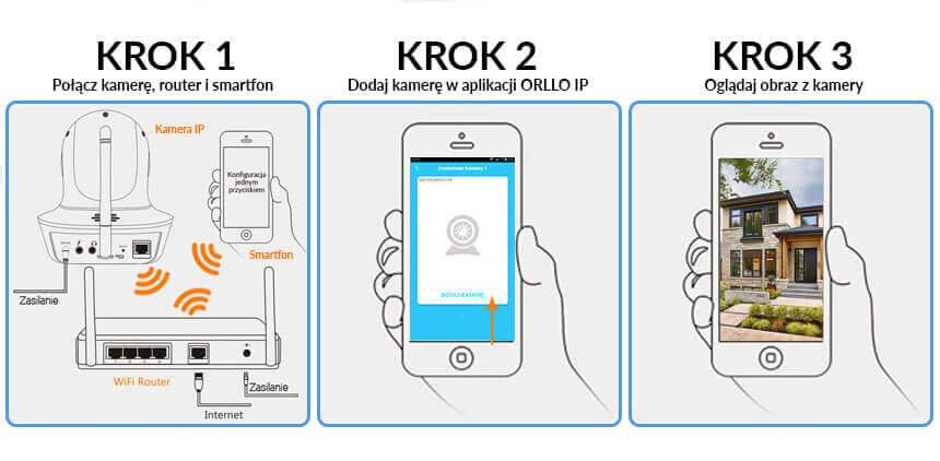 jak podłączyć kamerę IP? - Orllo.pl
