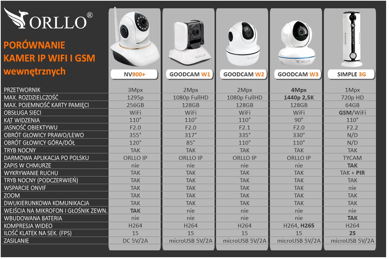 ranking kamer ip 2020 porównanie