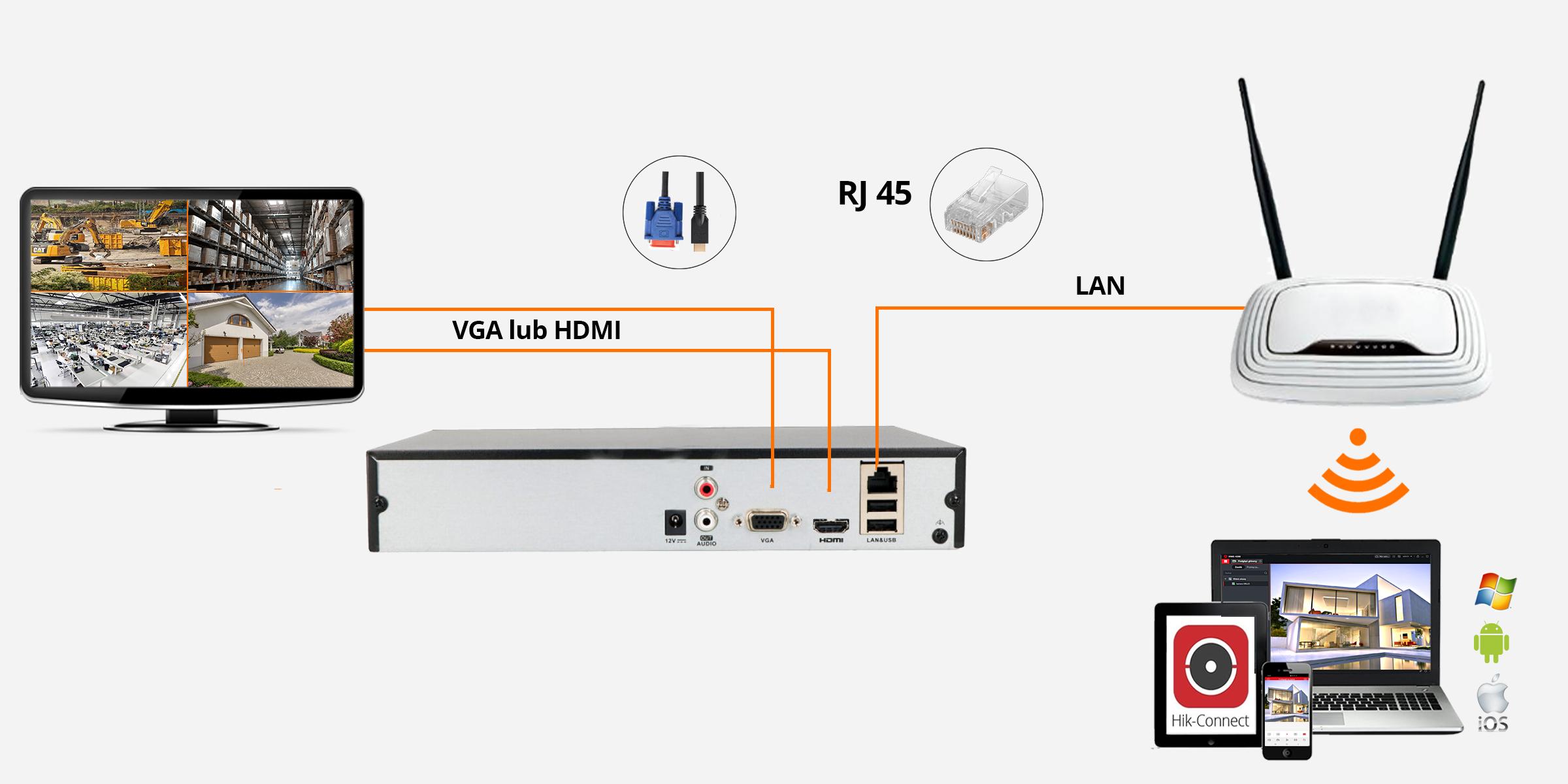Jak podłączyć kamery do monitoringu  orllo.pl