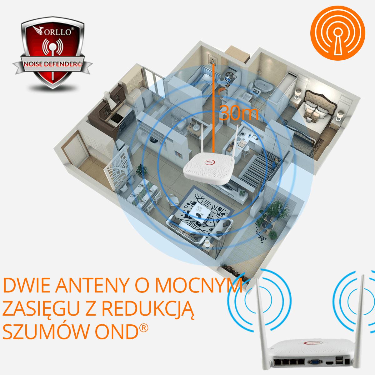 Zestaw-do-monitoringu-CAMSET-dwieanteny-orllo-pl
