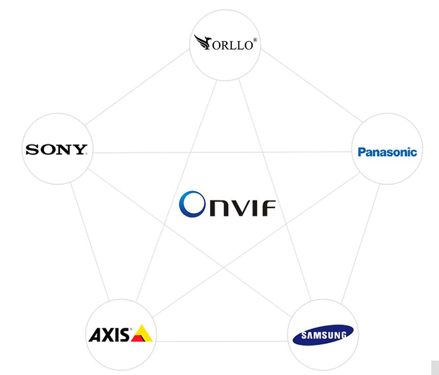 kamera ONVIF RTSP