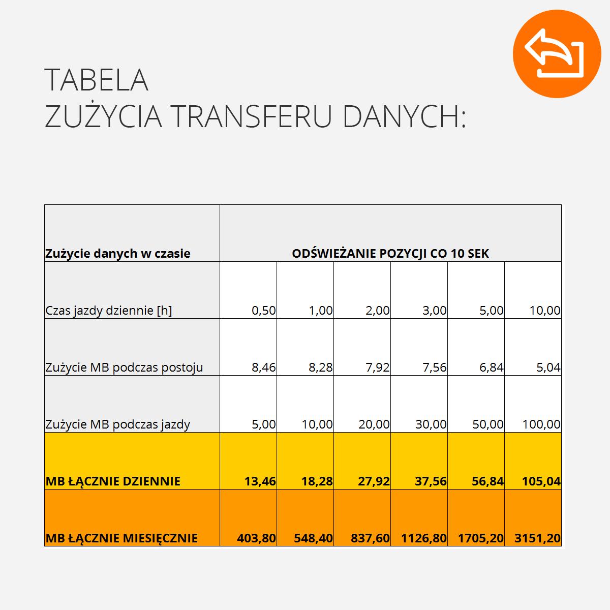 koszty lokalizacji samochodu orllo.pl
