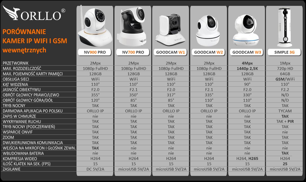 ranking kamer ip 2019 porównanie